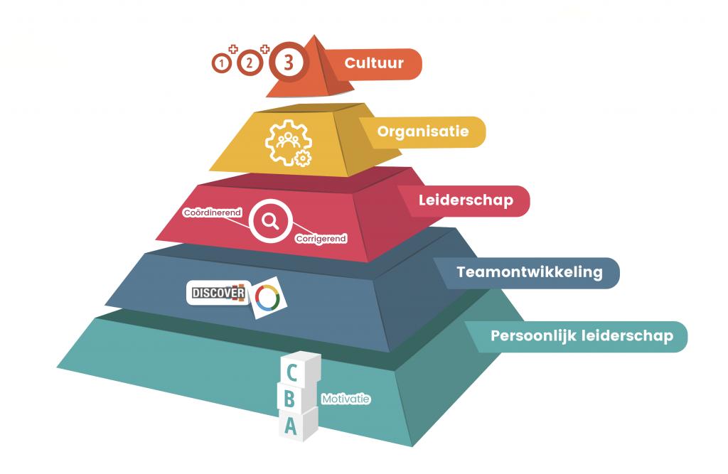 Wij begeleiden organisaties in hun proces van zelforganisatie vanuit een duidelijk strategisch proces met de 'de piramide van zelforganisatie'